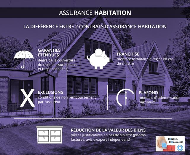 Différence assurance habitation